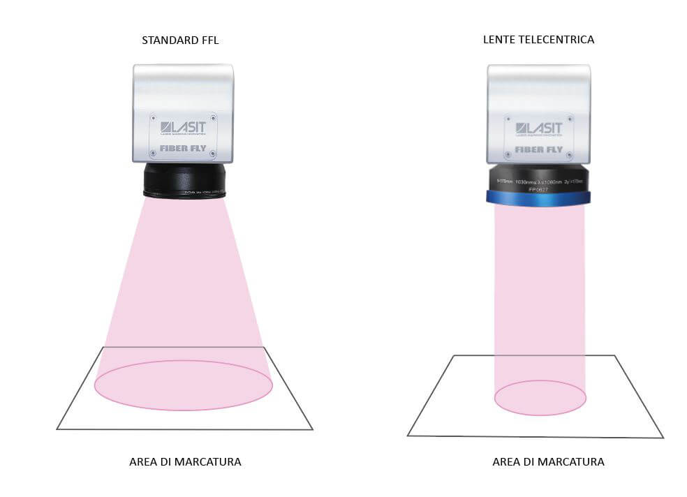 Area-Marcatura-39 Soczewki telecentryczne są idealne do zastosowań wymagających wysokiej precyzji. Dlaczego?