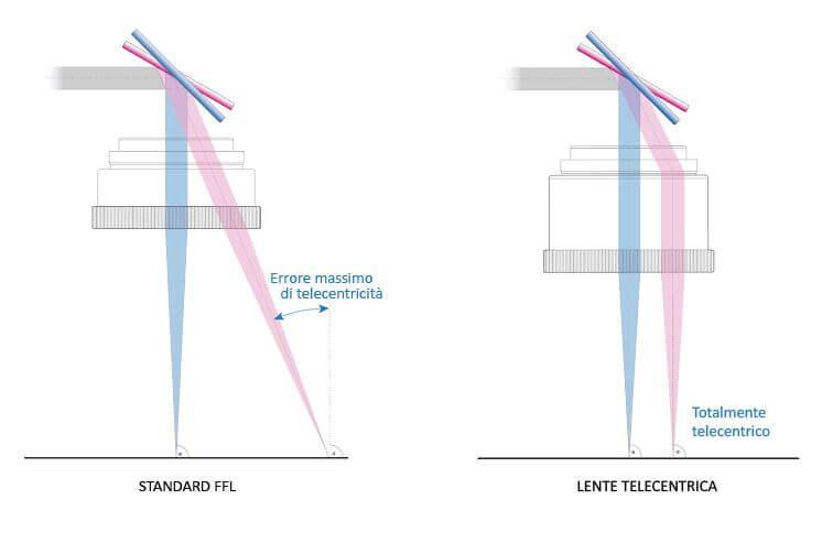 DifferenzaLenti-39-1 Automatyczne znakowanie laserowe tabliczek z systemem etykietowania
