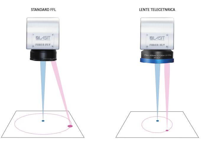 MessaFuocoOmogenea-39 Soczewki telecentryczne są idealne do zastosowań wymagających wysokiej precyzji. Dlaczego?