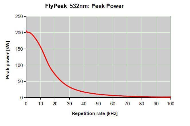 peakpower-onda-1 Rewolucja w tworzywach sztucznych: laser FLYPEAK do znakowania każdego z nich